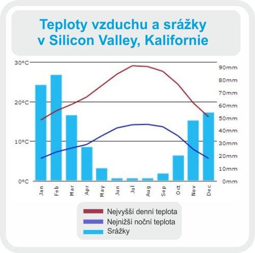 sillicon valley teploty